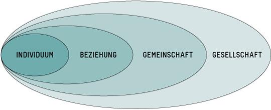 diagramm-haeusliche-gewalt